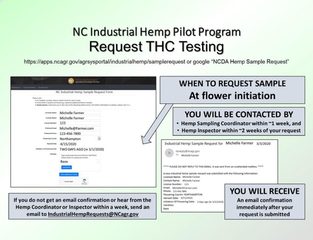 NCDA THC Testing instructions