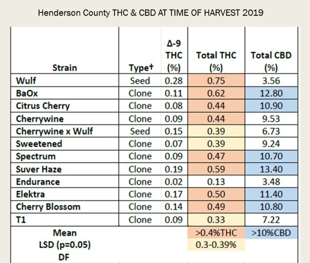 Table of hemp strains and THC and CBD levels